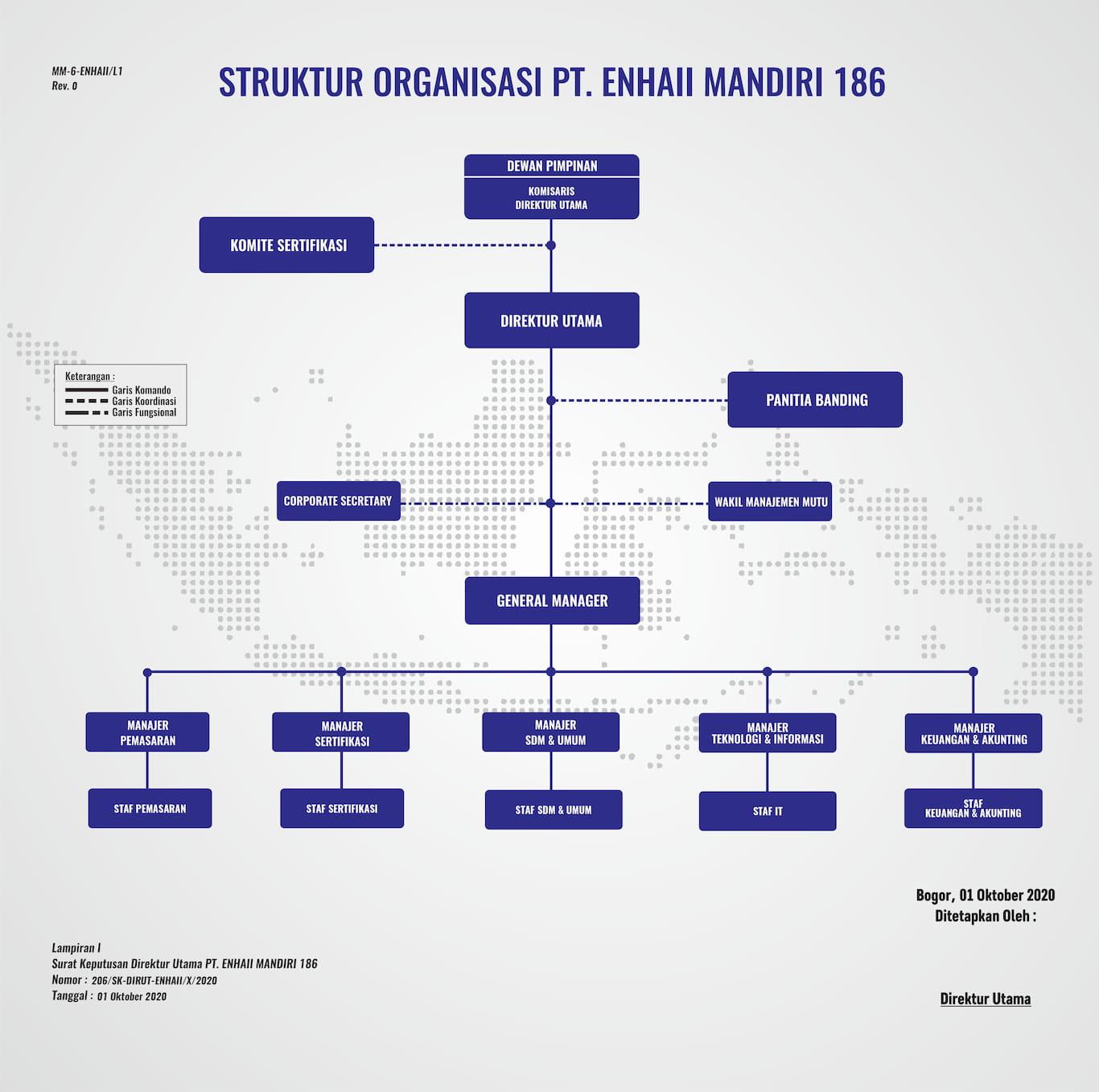 Struktur Organisasi   Enhaii